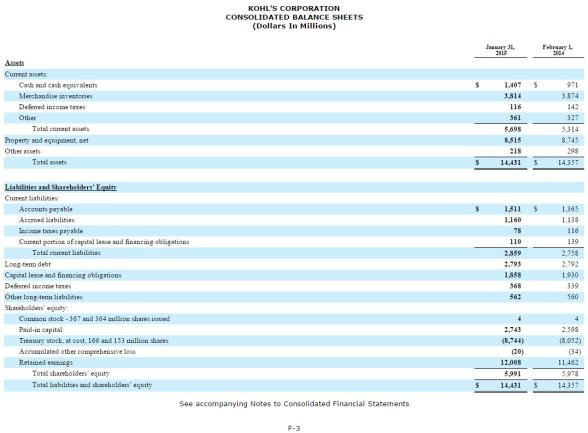 kohls-balance-sheet-2015