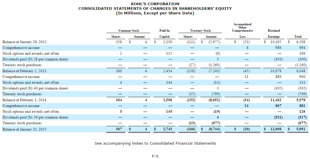 The Stockholder's Equity Section of the Balance Sheet | Financial ...