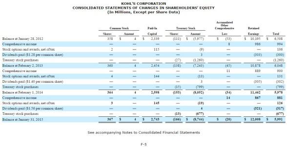 kohls-stockholders-equity-stmt-2015