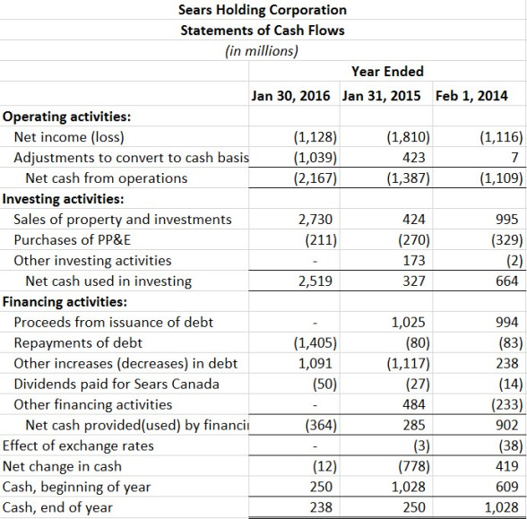 Sears statement of cash flows from Form 10-K, 2013 - 2015
