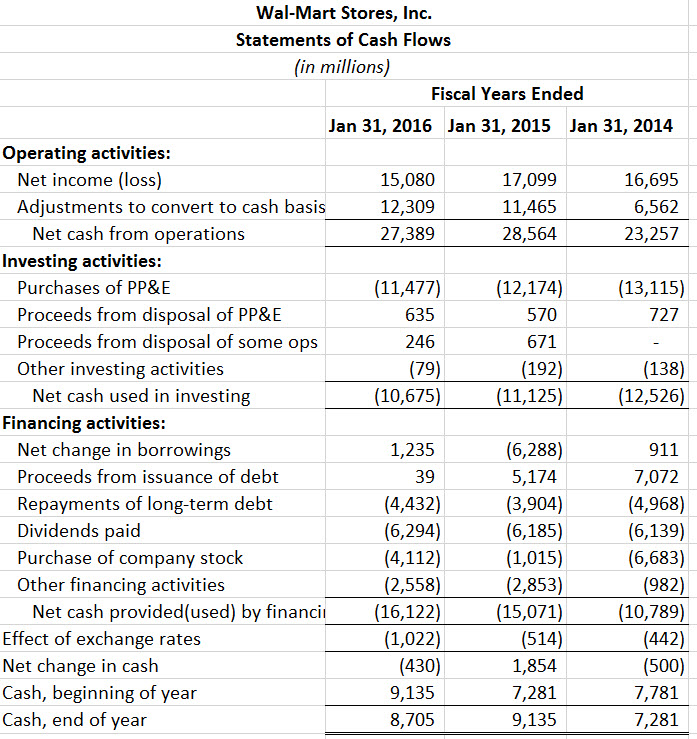 financial analysis of wal mart Financial statement analysis 2014–2015  the following areas in relation to financial analysis, accounting principles, and the analysis of corporate financial.