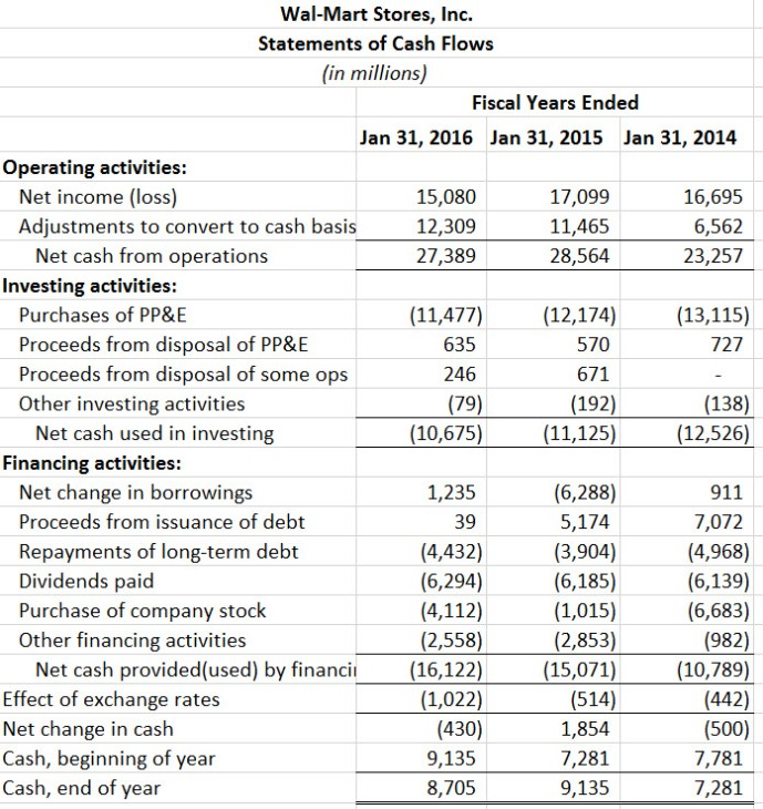 Wal-Mart statement of cash flows 2013 - 2015 from Form 10-K