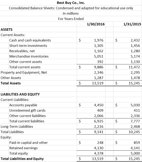 Best Buy balance sheet - see Excel file for readable version