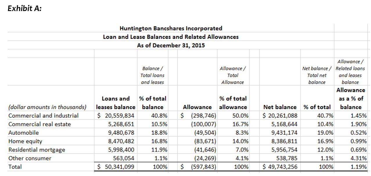 What Does Huntington S Form 10 K Disclose About Its Loans And Leases