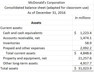 McDonald's balance sheet; please see Excel file at end of blog post for readable text