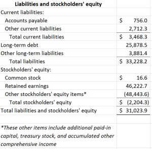 McDonald's balance sheet part 2; please see Excel file at end of blog post for readable text