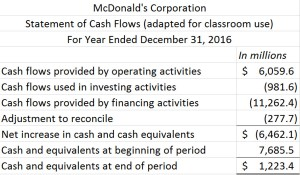 McDonald's statement of cash flows; please see Excel file at end of blog post for readable text
