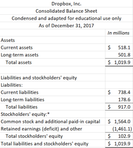 See handout for readable balance sheet