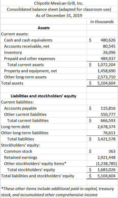 See the Excel file for a readable version of this financial statement image.